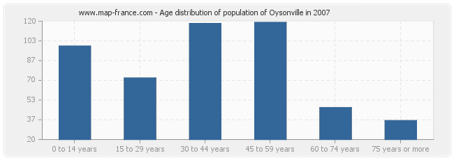 Age distribution of population of Oysonville in 2007