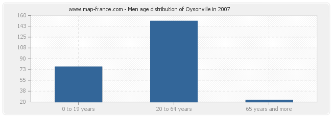 Men age distribution of Oysonville in 2007