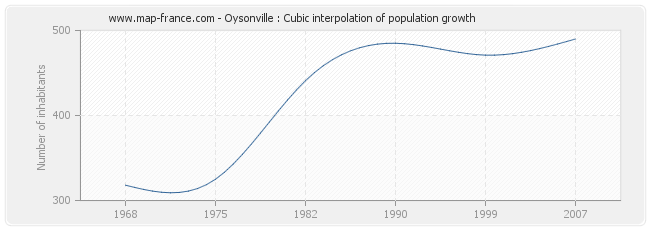 Oysonville : Cubic interpolation of population growth