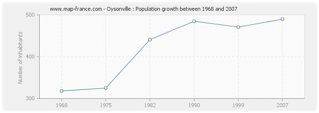 Population Oysonville