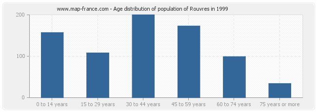 Age distribution of population of Rouvres in 1999
