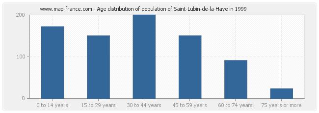 Age distribution of population of Saint-Lubin-de-la-Haye in 1999