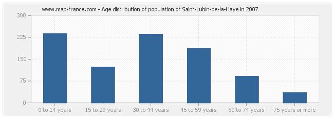 Age distribution of population of Saint-Lubin-de-la-Haye in 2007