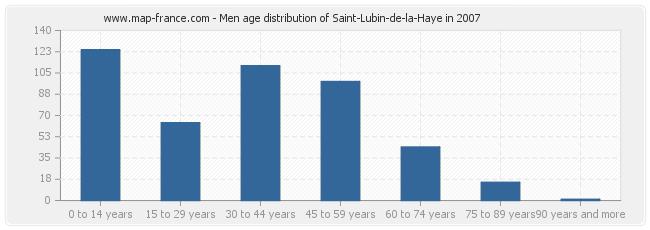 Men age distribution of Saint-Lubin-de-la-Haye in 2007