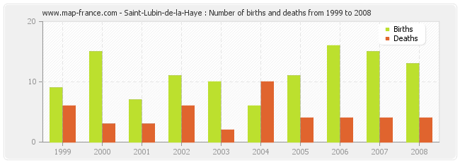 Saint-Lubin-de-la-Haye : Number of births and deaths from 1999 to 2008