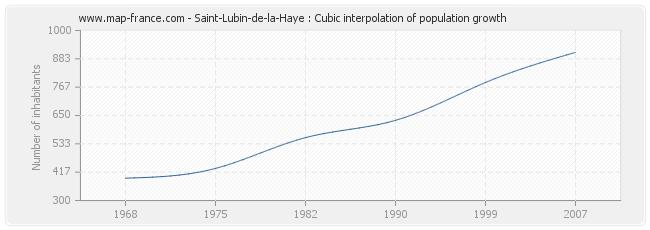 Saint-Lubin-de-la-Haye : Cubic interpolation of population growth