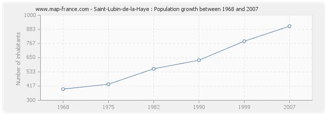 Population Saint-Lubin-de-la-Haye
