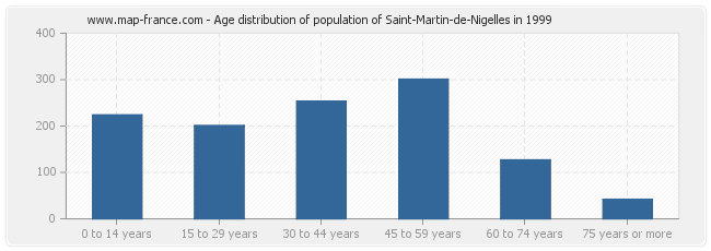Age distribution of population of Saint-Martin-de-Nigelles in 1999