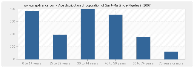 Age distribution of population of Saint-Martin-de-Nigelles in 2007