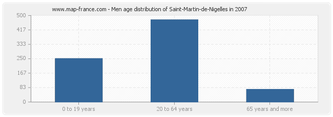 Men age distribution of Saint-Martin-de-Nigelles in 2007