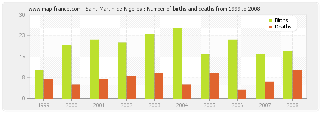 Saint-Martin-de-Nigelles : Number of births and deaths from 1999 to 2008