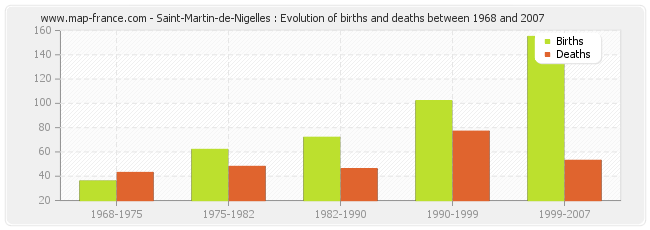 Saint-Martin-de-Nigelles : Evolution of births and deaths between 1968 and 2007