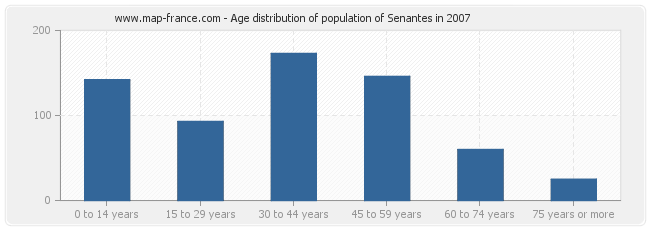 Age distribution of population of Senantes in 2007