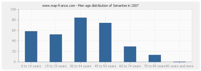 Men age distribution of Senantes in 2007