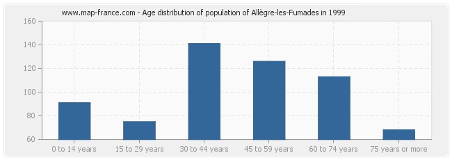 Age distribution of population of Allègre-les-Fumades in 1999