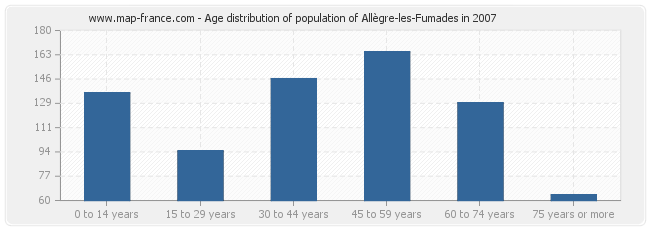 Age distribution of population of Allègre-les-Fumades in 2007