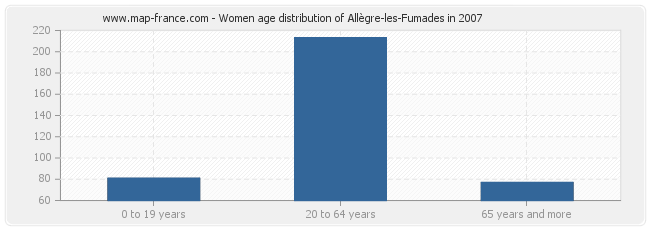 Women age distribution of Allègre-les-Fumades in 2007