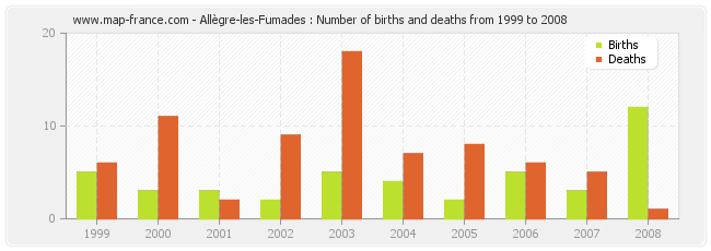 Allègre-les-Fumades : Number of births and deaths from 1999 to 2008