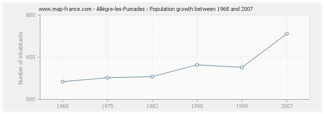Population Allègre-les-Fumades