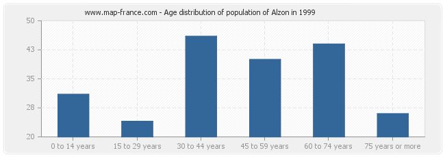 Age distribution of population of Alzon in 1999
