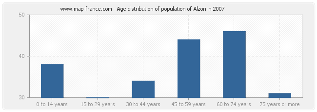 Age distribution of population of Alzon in 2007