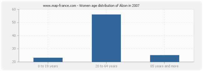 Women age distribution of Alzon in 2007