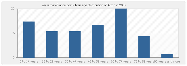 Men age distribution of Alzon in 2007