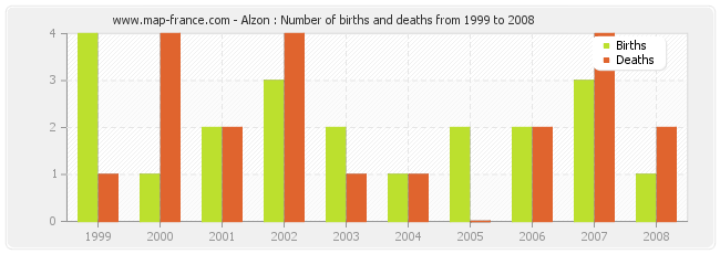 Alzon : Number of births and deaths from 1999 to 2008