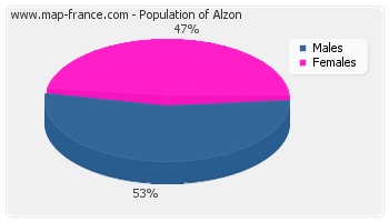 Sex distribution of population of Alzon in 2007