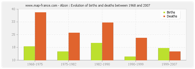Alzon : Evolution of births and deaths between 1968 and 2007