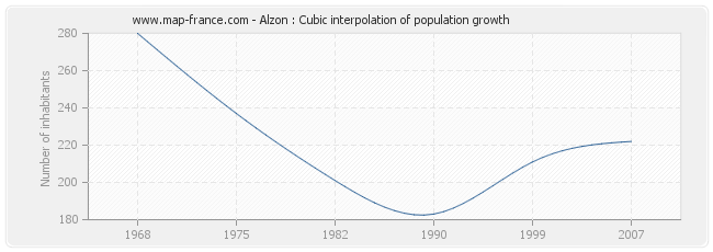 Alzon : Cubic interpolation of population growth