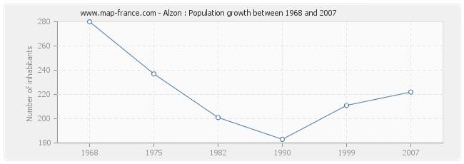 Population Alzon