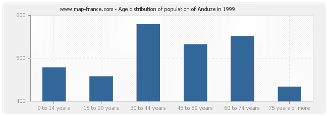Age distribution of population of Anduze in 1999