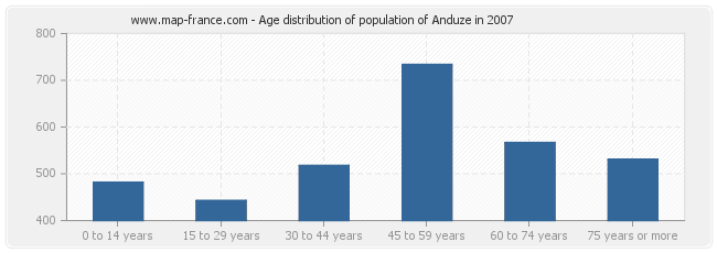 Age distribution of population of Anduze in 2007