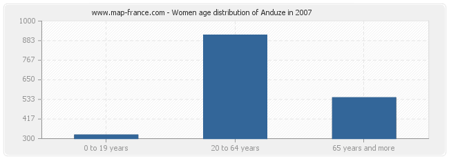 Women age distribution of Anduze in 2007