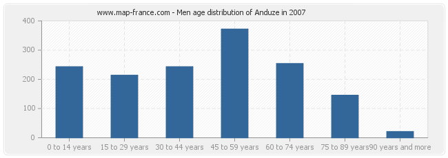 Men age distribution of Anduze in 2007
