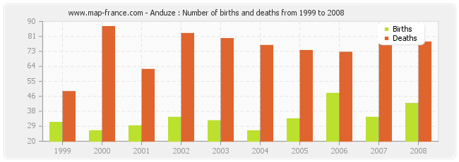 Anduze : Number of births and deaths from 1999 to 2008