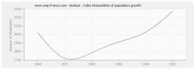 Anduze : Cubic interpolation of population growth
