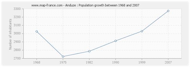 Population Anduze