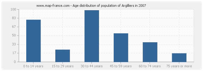 Age distribution of population of Argilliers in 2007