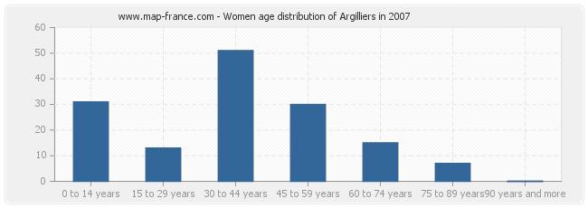 Women age distribution of Argilliers in 2007