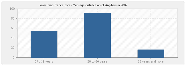 Men age distribution of Argilliers in 2007