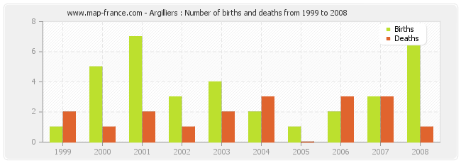 Argilliers : Number of births and deaths from 1999 to 2008