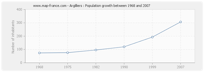 Population Argilliers