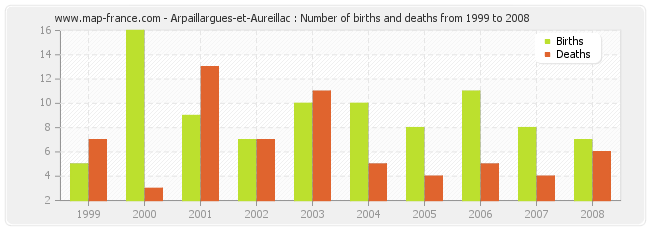 Arpaillargues-et-Aureillac : Number of births and deaths from 1999 to 2008