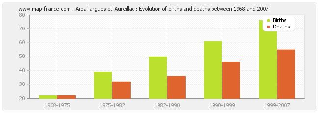 Arpaillargues-et-Aureillac : Evolution of births and deaths between 1968 and 2007