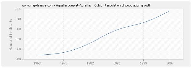 Arpaillargues-et-Aureillac : Cubic interpolation of population growth