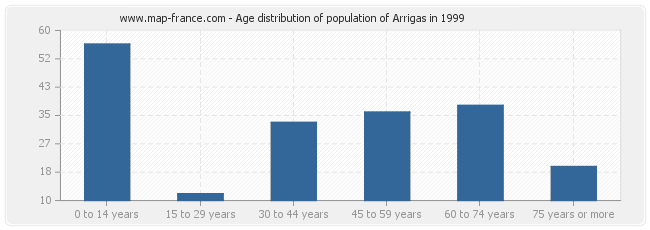Age distribution of population of Arrigas in 1999