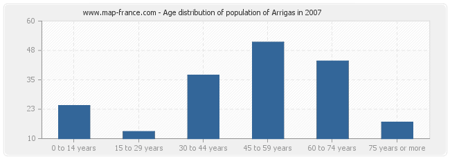 Age distribution of population of Arrigas in 2007