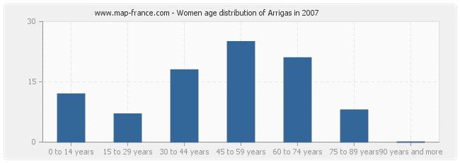 Women age distribution of Arrigas in 2007